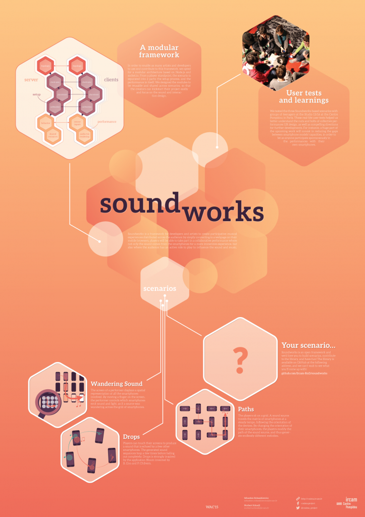 Soundworks WAC'15 poster